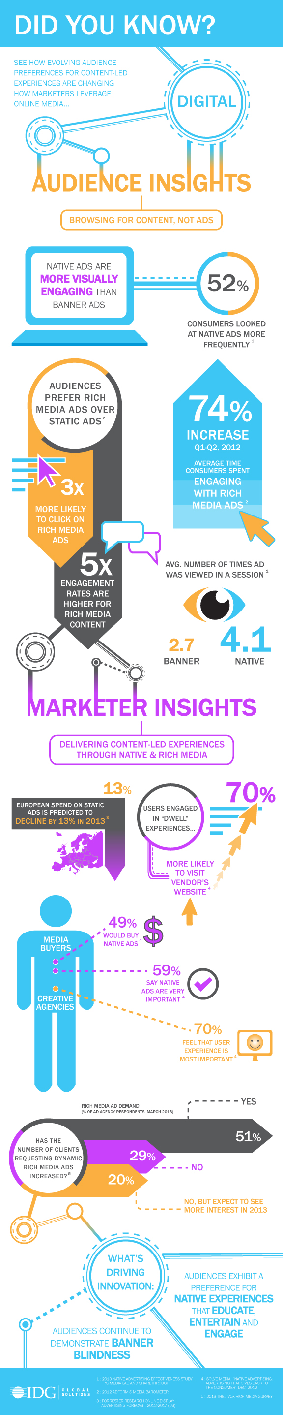 Native Advertising and Marketing