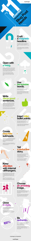 Key Elements of A Blog post