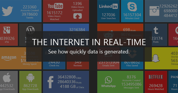 Real Time Internet Statistics